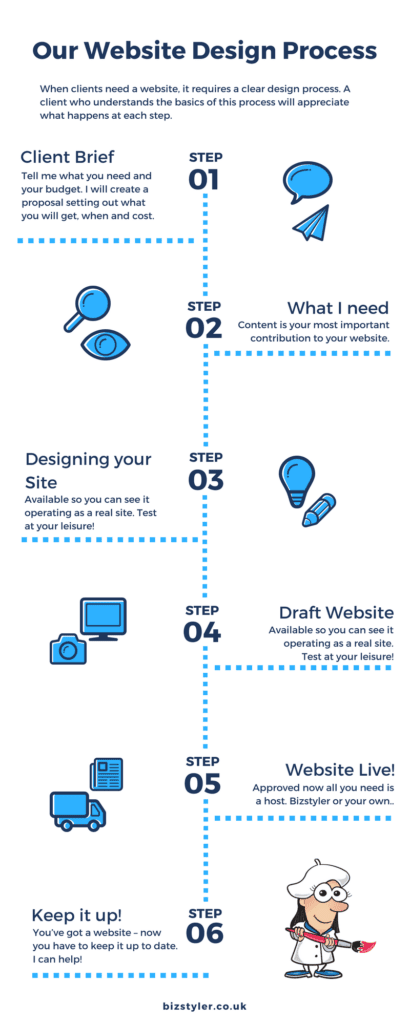 Bizstyler Website Design Process
